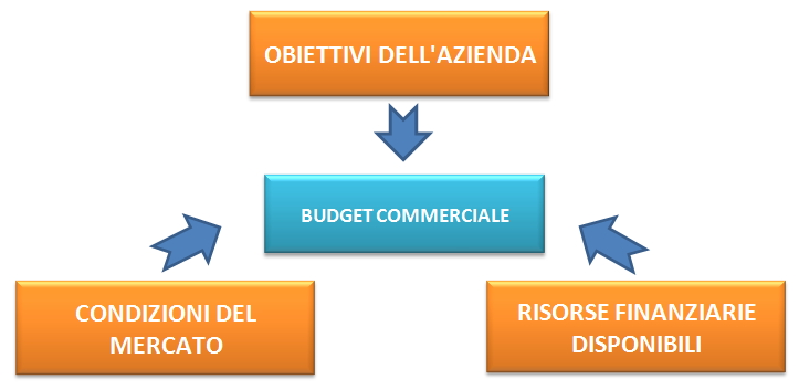 budget commerciale marketing