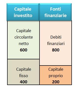 struttura_finanziaria
