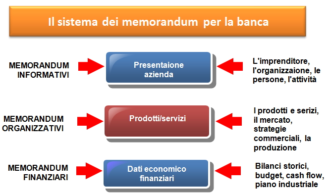 documenti da presentare in banca