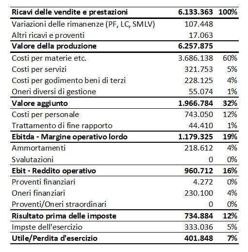 riclassificazione_conto_economicobase